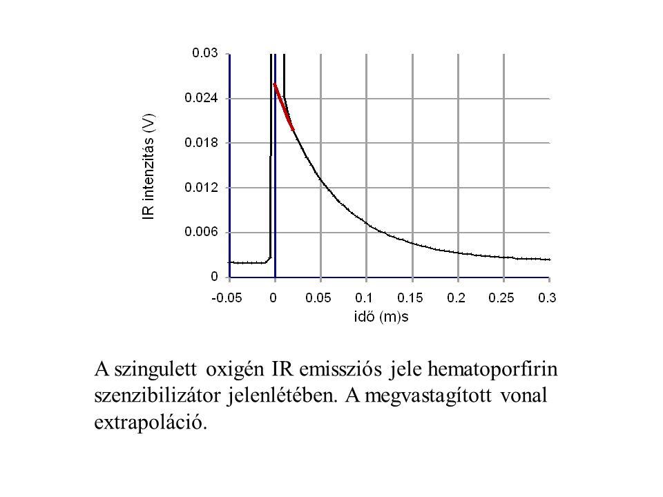 A szingulett oxigén IR emissziós jele hematoporfirin szenzibilizátor jelenlétében. A megvastagított vonal extrapoláció.