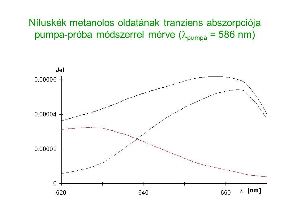 Níluskék metanolos oldatának tranziens abszorpciója pumpa-próba módszerrel mérve ( pumpa = 586 nm)