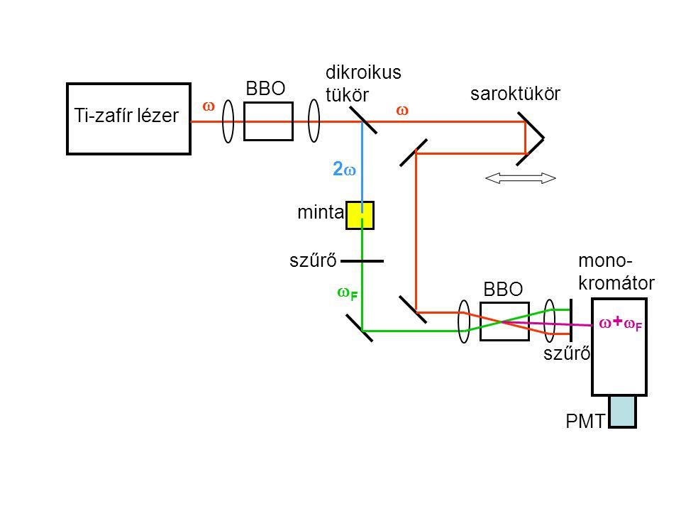 Ti-zafír lézer BBO dikroikus tükör minta saroktükör BBO szűrő mono- kromátor PMT   22 FF +F+F