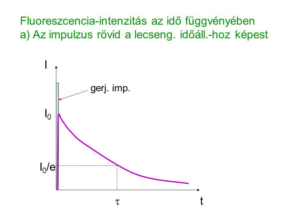 A fluoreszc.élettartama ált. összemérhető a lézerimp.