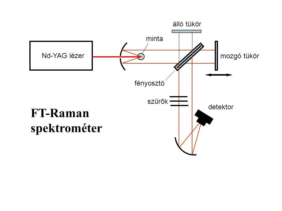 Nd-YAG lézer mozgó tükör álló tükör minta detektor fényosztó FT-Raman spektrométer szűrők