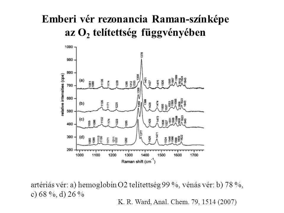 Emberi vér rezonancia Raman-színképe az O 2 telítettség függvényében artériás vér: a) hemoglobin O2 telítettség 99 %, vénás vér: b) 78 %, c) 68 %, d)