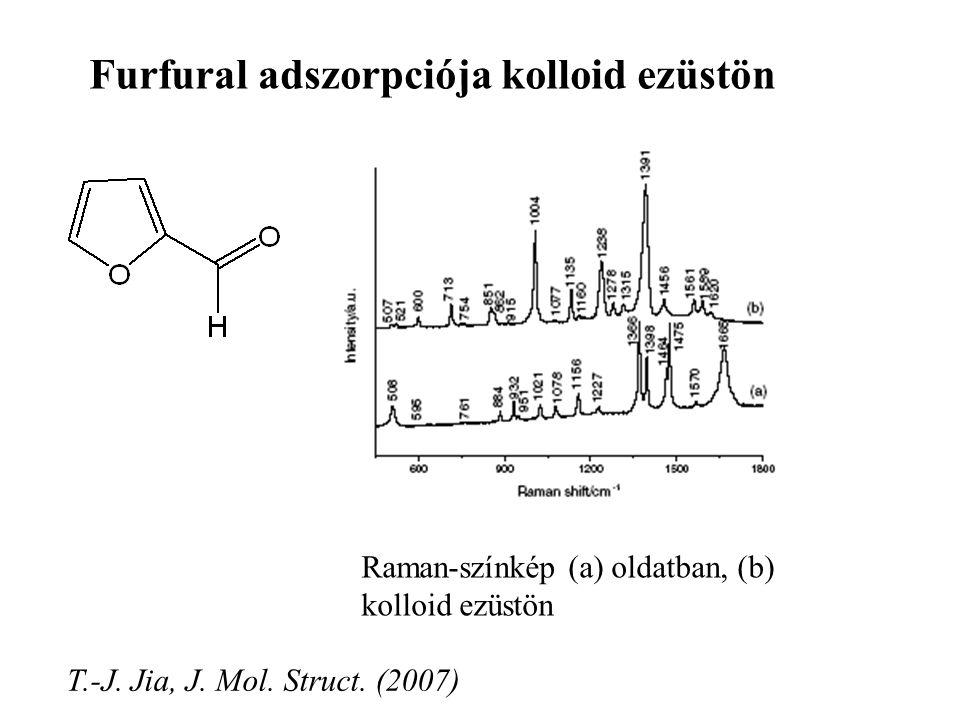 Furfural adszorpciója kolloid ezüstön Raman-színkép (a) oldatban, (b) kolloid ezüstön T.-J. Jia, J. Mol. Struct. (2007)