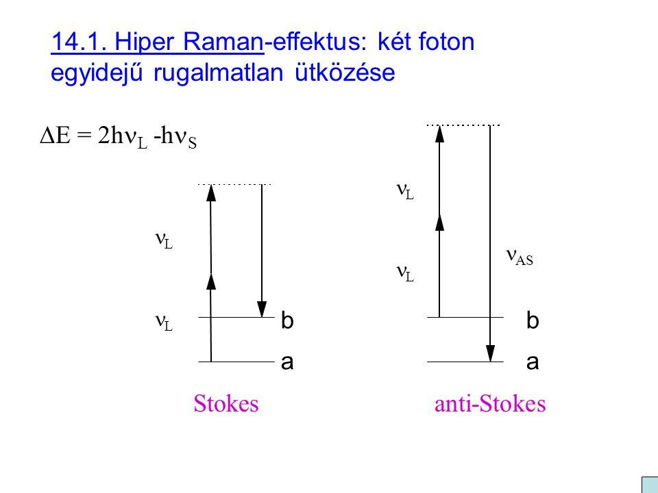 14.1. Hiper Raman-effektus: két foton egyidejű rugalmatlan ütközése b a L L b a AS L L Stokesanti-Stokes  E = 2h L -h S