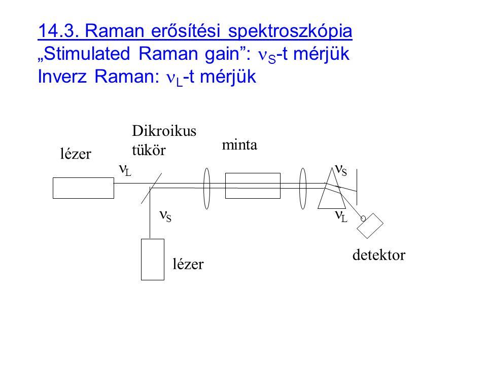 """14.3. Raman erősítési spektroszkópia """"Stimulated Raman gain"""": S -t mérjük Inverz Raman: L -t mérjük lézer S S L L detektor Dikroikus tükör minta"""