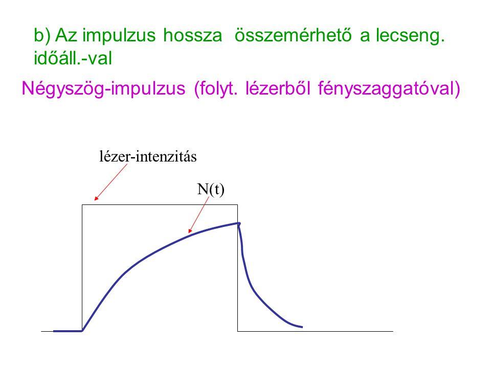 11.2.Fázismodulációs módszer Folytonos lézer amplitúdóját szinuszosan moduláljuk.