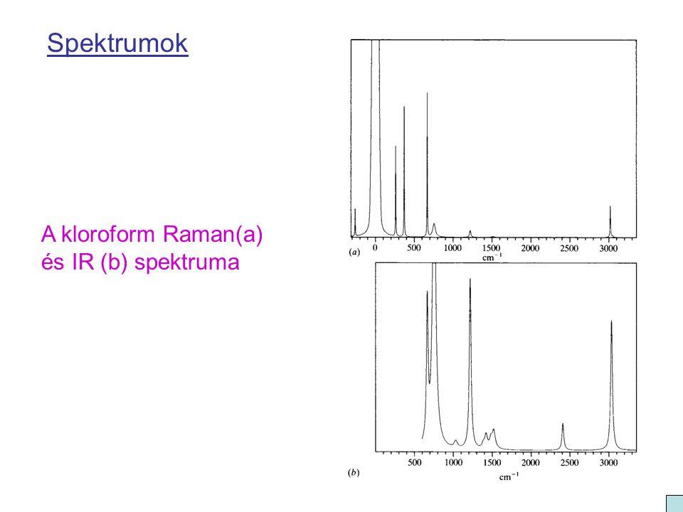 Spektrumok A kloroform Raman(a) és IR (b) spektruma