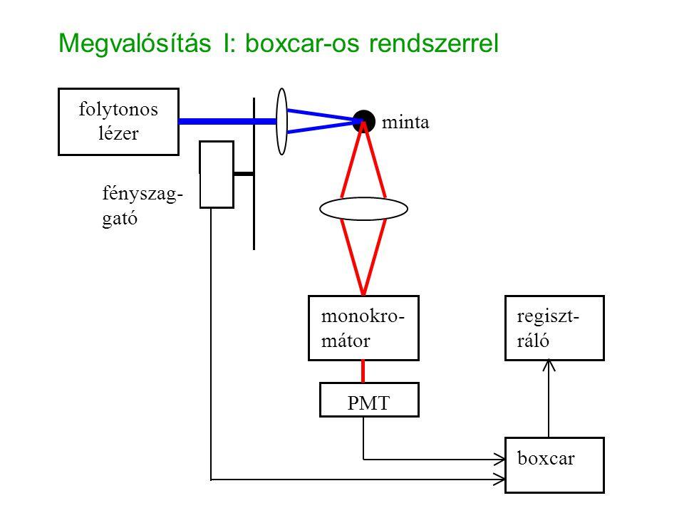 Megvalósítás I: boxcar-os rendszerrel folytonos lézer monokro- mátor PMT boxcar regiszt- ráló minta fényszag- gató