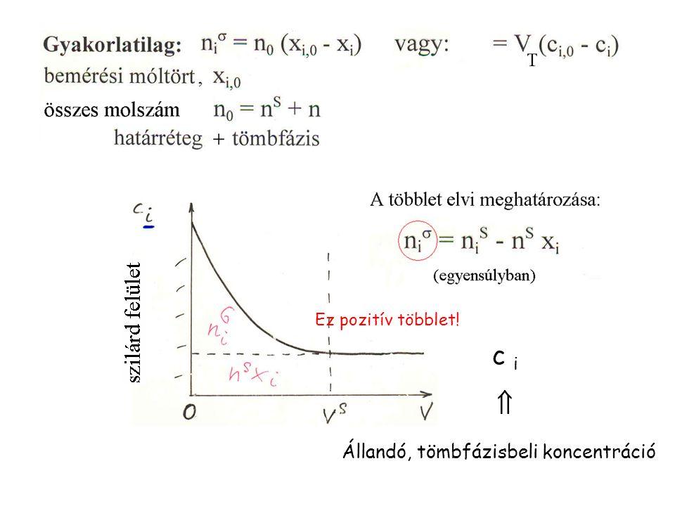 (L/G) A tapasztalatok szerint oldatok felületi feszültsége eltér (γ) az oldószerétől, és változik az összetétellel (a keverési szabály ritkán teljesül).