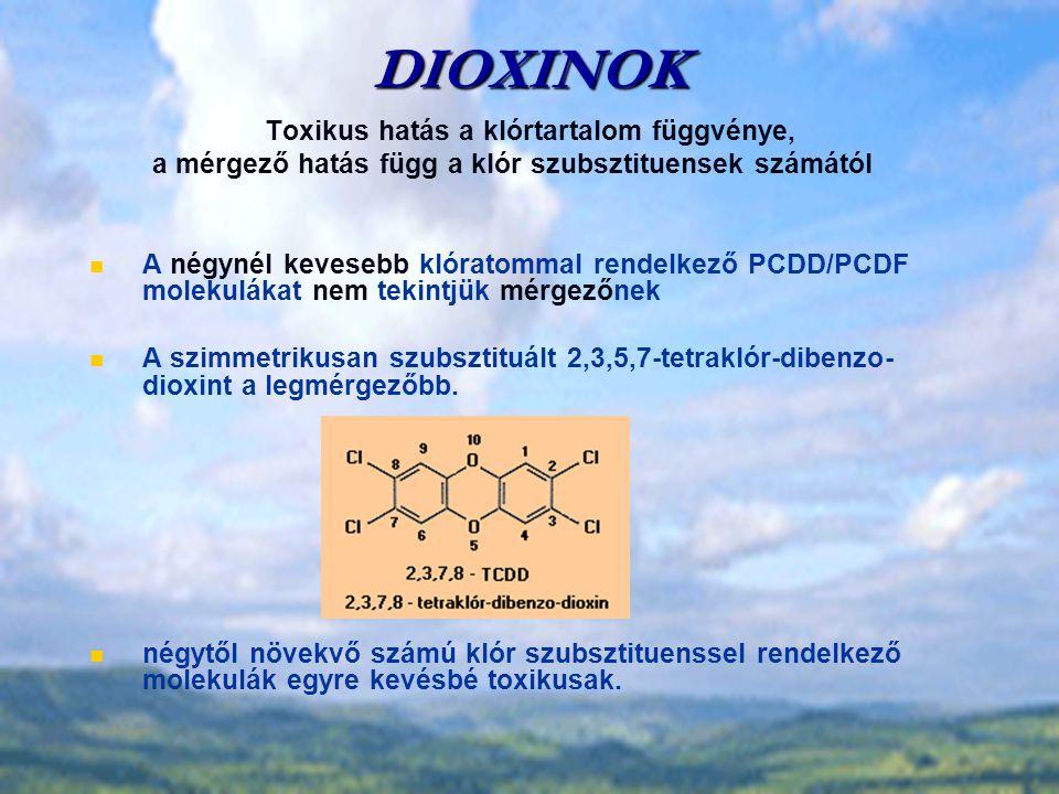 DIOXINOK Toxikus hatás a klórtartalom függvénye, a mérgező hatás függ a klór szubsztituensek számától A négynél kevesebb klóratommal rendelkező PCDD/PCDF molekulákat nem tekintjük mérgezőnek A szimmetrikusan szubsztituált 2,3,5,7-tetraklór-dibenzo- dioxint a legmérgezőbb.