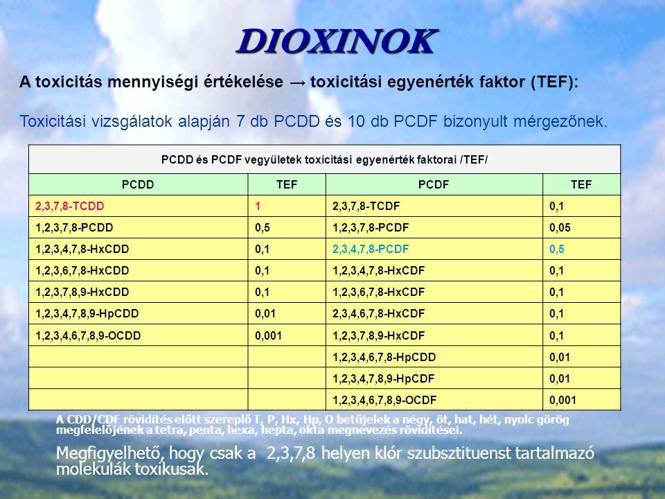 DIOXINOK PCDD és PCDF vegyületek toxicitási egyenérték faktorai /TEF/ PCDDTEFPCDFTEF 2,3,7,8-TCDD12,3,7,8-TCDF0,1 1,2,3,7,8-PCDD0,51,2,3,7,8-PCDF0,05 1,2,3,4,7,8-HxCDD0,12,3,4,7,8-PCDF0,5 1,2,3,6,7,8-HxCDD0,11,2,3,4,7,8-HxCDF0,1 1,2,3,7,8,9-HxCDD0,11,2,3,6,7,8-HxCDF0,1 1,2,3,4,7,8,9-HpCDD0,012,3,4,6,7,8-HxCDF0,1 1,2,3,4,6,7,8,9-OCDD0,0011,2,3,7,8,9-HxCDF0,1 1,2,3,4,6,7,8-HpCDD0,01 1,2,3,4,7,8,9-HpCDF0,01 1,2,3,4,6,7,8,9-OCDF0,001 A CDD/CDF rövidítés előtt szereplő T, P, Hx, Hp, O betűjelek a négy, öt, hat, hét, nyolc görög megfelelőjének a tetra, penta, hexa, hepta, okta megnevezés rövidítései.