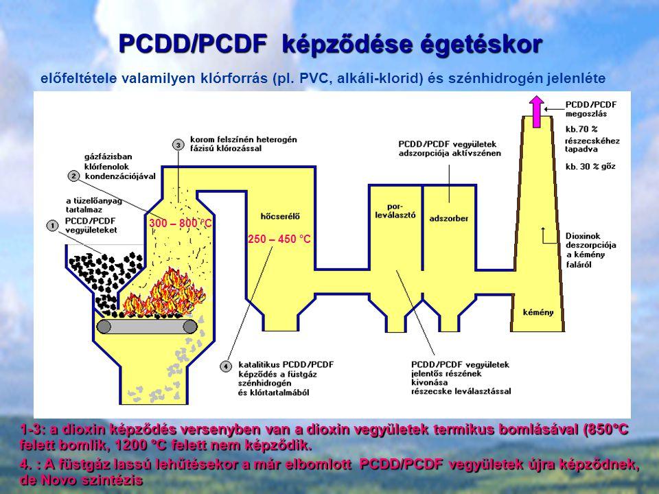 PCDD/PCDF képződése égetéskor előfeltétele valamilyen klórforrás (pl.