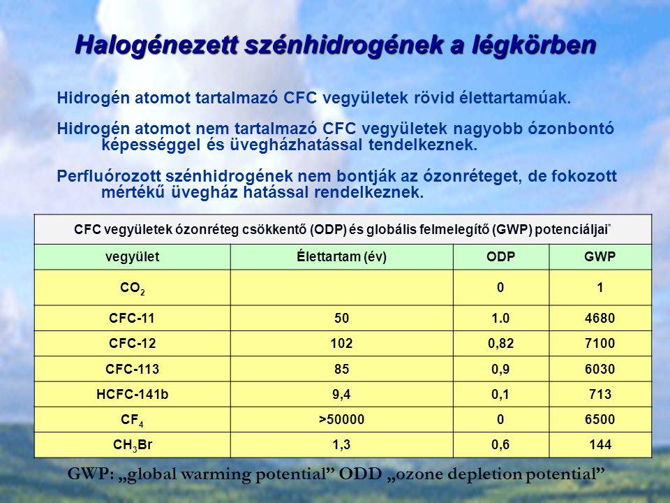 """Halogénezett szénhidrogének a légkörben CFC vegyületek ózonréteg csökkentő (ODP) és globális felmelegítő (GWP) potenciáljai * vegyületÉlettartam (év)ODPGWP CO 2 01 CFC-11501.04680 CFC-121020,827100 CFC-113850,96030 HCFC-141b9,40,1713 CF 4 >5000006500 CH 3 Br1,30,6144 GWP: """"global warming potential ODD """"ozone depletion potential Hidrogén atomot tartalmazó CFC vegyületek rövid élettartamúak."""