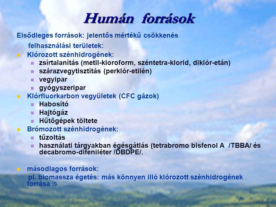 Humán források Elsődleges források: jelentős mértékű csökkenés felhasználási területek: Klórozott szénhidrogének: zsírtalanítás (metil-kloroform, széntetra-klorid, diklór-etán) szárazvegytisztítás (perklór-etilén) vegyipar gyógyszeripar Klórfluorkarbon vegyületek (CFC gázok) Habosító Hajtógáz Hűtőgépek töltete Brómozott szénhidrogének: tűzoltás használati tárgyakban égésgátlás (tetrabromo bisfenol A /TBBA/ és decabromo-difeniléter /DBDPE/.