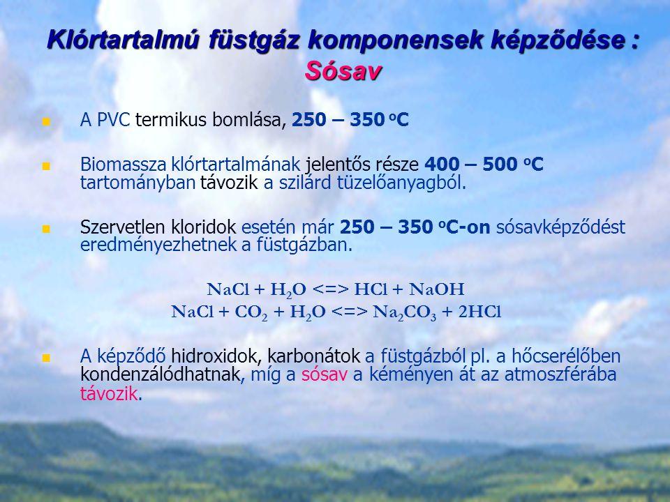 Klórtartalmú füstgáz komponensek képződése : Sósav A PVC termikus bomlása, 250 – 350 o C Biomassza klórtartalmának jelentős része 400 – 500 o C tartományban távozik a szilárd tüzelőanyagból.