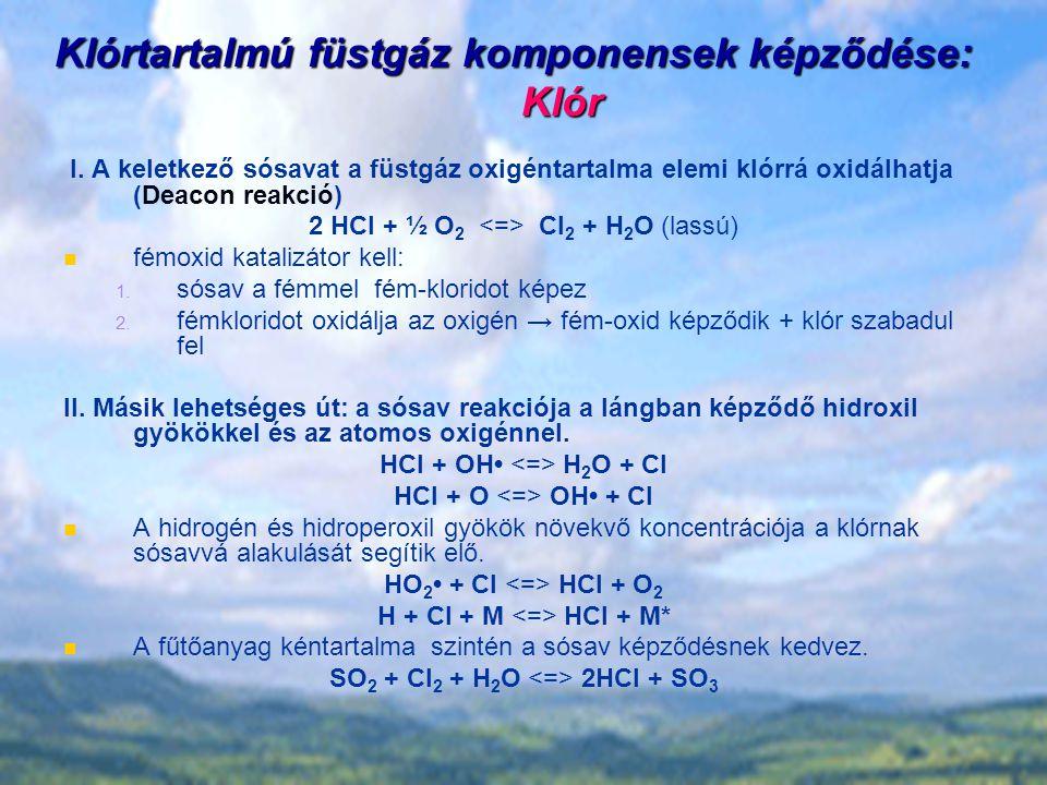 Klórtartalmú füstgáz komponensek képződése: Klór I.