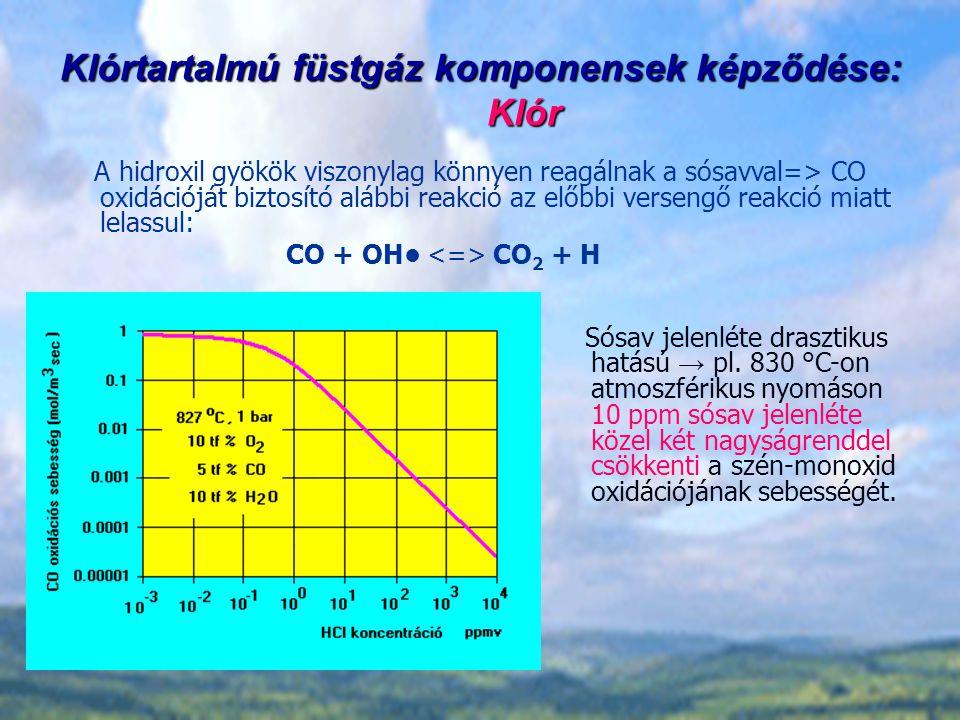 Klórtartalmú füstgáz komponensek képződése: Klór Sósav jelenléte drasztikus hatású → pl.