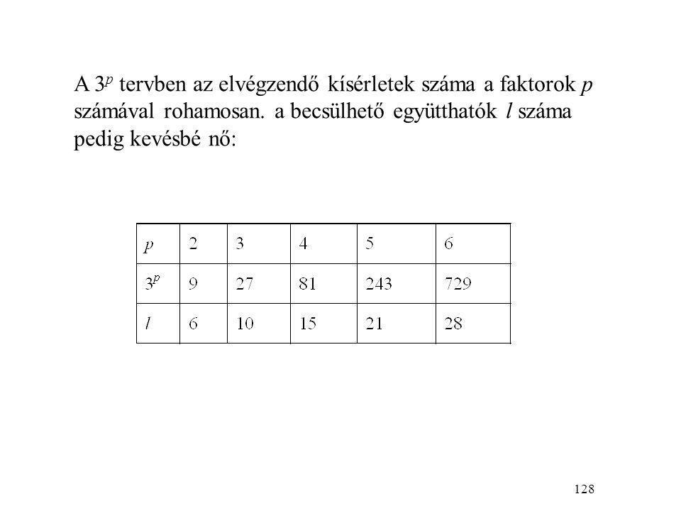 128 A 3 p tervben az elvégzendő kísérletek száma a faktorok p számával rohamosan.