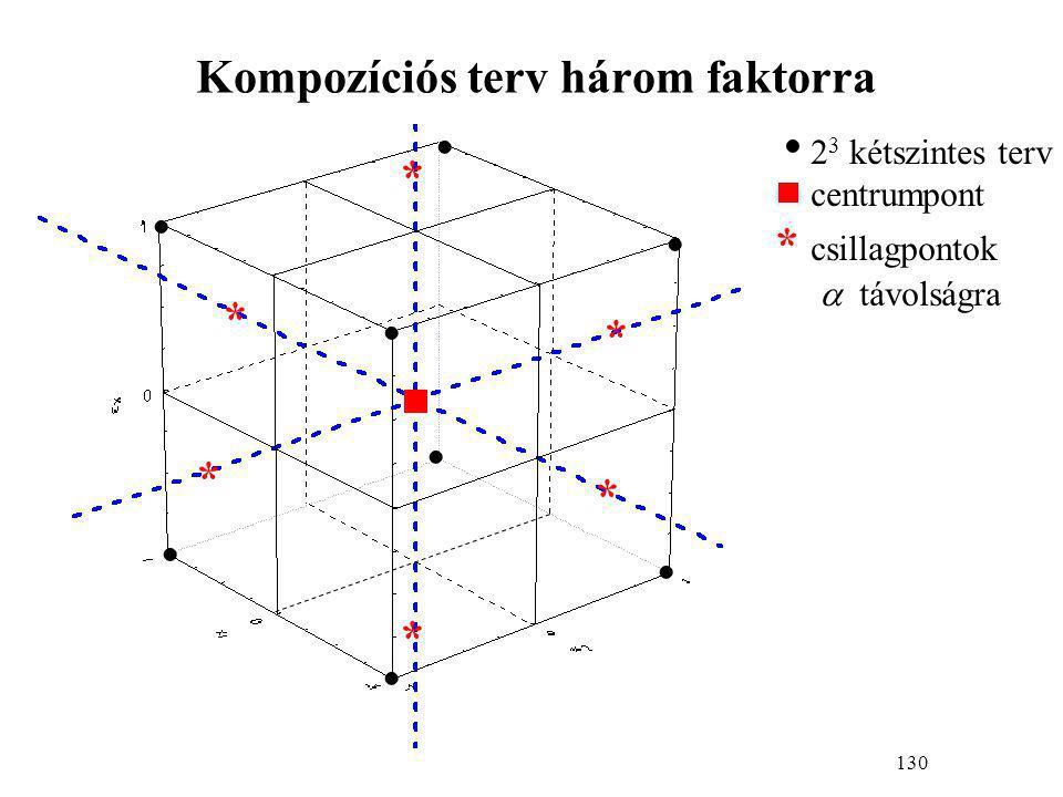 130 Kompozíciós terv három faktorra    2 3 kétszintes terv  centrumpont * csillagpontok  távolságra       * * * * * * 