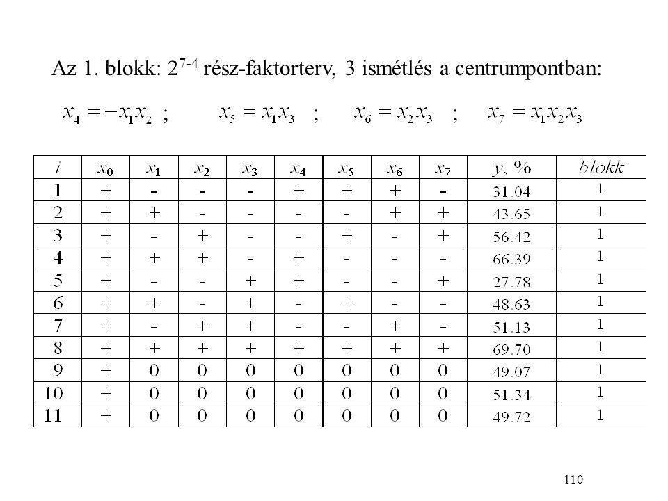 131 Box-Behnken terv 3 faktorra a terv centruma