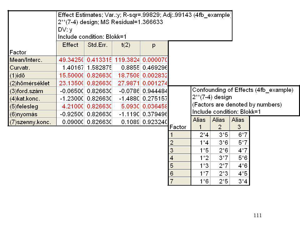 122 6. példa: az 5. példa folytatása; 2 2 terv az optimum közelében