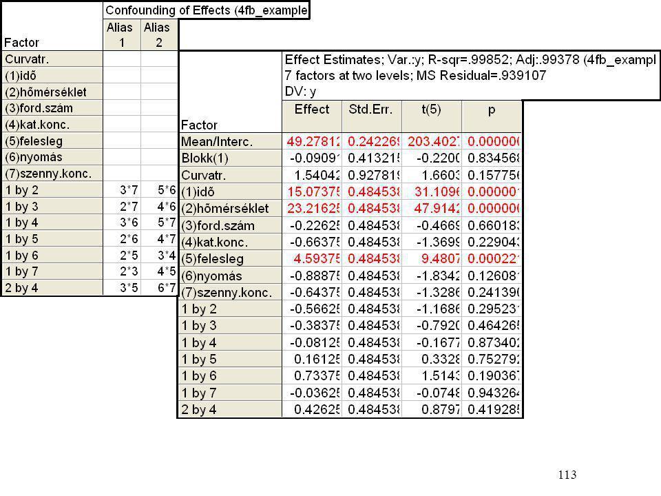 114 A felesleget (x 5 ill.z 5 ) nem lehet tovább növelni.