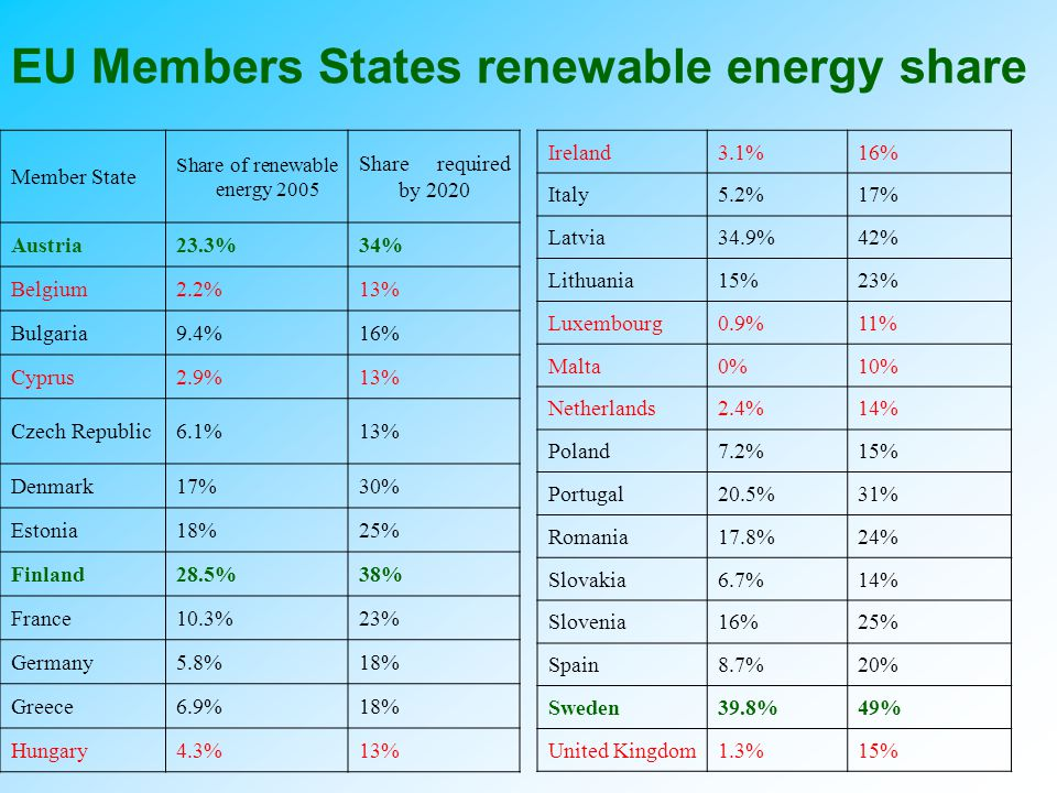 Üvegházgáz-kibocsátás csökkentés EU 20%-os GHG csökkentést vállalt 2020-ig –Cél hogy 2 C alatt tartsuk a felmelegedést 20%-al növeljük az energiahatékonyságot 20%-ra növeljük a megújuló energiák arányát 10%-ra emeljük a bioüzemanyagok arányát, bár ezt várhatóan elutasítja az EP, hisz a bioüzemanyagok: – életciklusuk során több CO2-t bocsátanak ki, mint nyelnek el (műtrágyázás, szállítás, erdőírtás) –okozói az élelmiszerár robbanásnak, –A célhoz az EU mezőgazdasági területeinek 70 százalékát bioüzemanyag-termesztésre kellene átállítani –az esőerdők mint nyelők pusztulását okozzák (ENSZ tanulmány szerint 2022-re DK Ázsia erdei elpusztulnak)