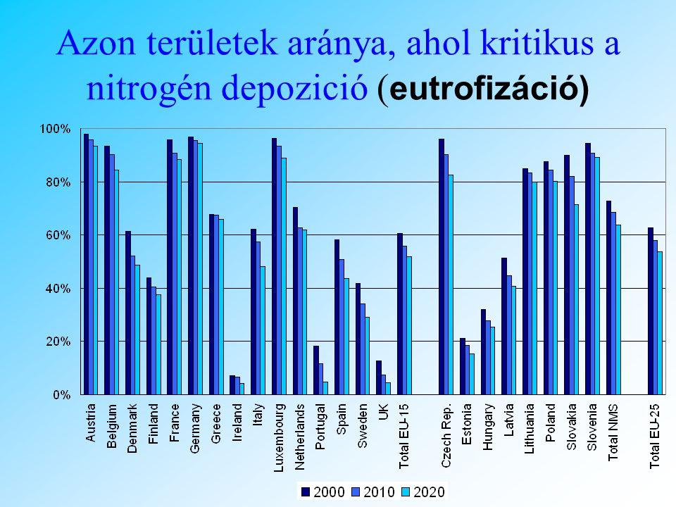 Excess of critical loads for eutrophication Azon területek aránya, ahol kritikus a nitrogén depozició (1997, 1999, 2000 & 2003 meteorologies)