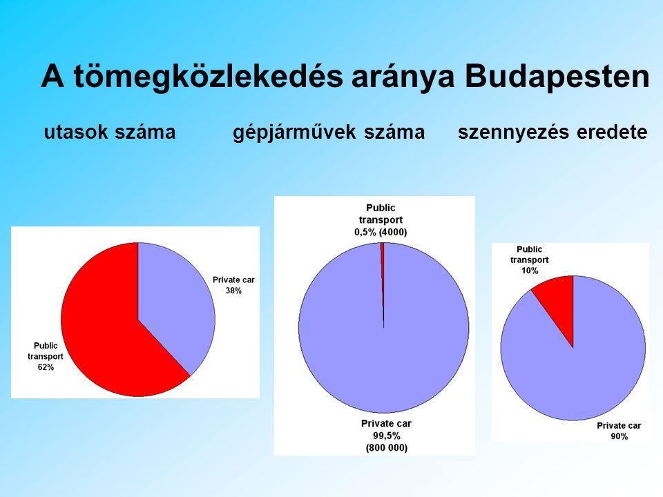 Közlekedésből származó CO szennyezés eloszlása Magyarországon