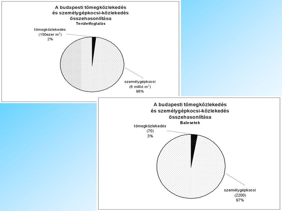 A tömegközlekedés aránya Budapesten utasok száma gépjárművek száma szennyezés eredete