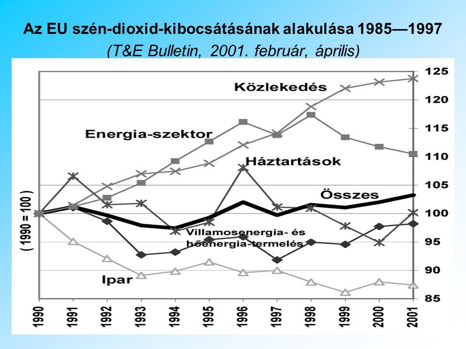 A Közlekedés okozta légszennyezés 1960-as évek végéig az ipar a fő forrása a városokban a légszennyezésnek Manapság a magyarországi statisztikák szerint minden 17.