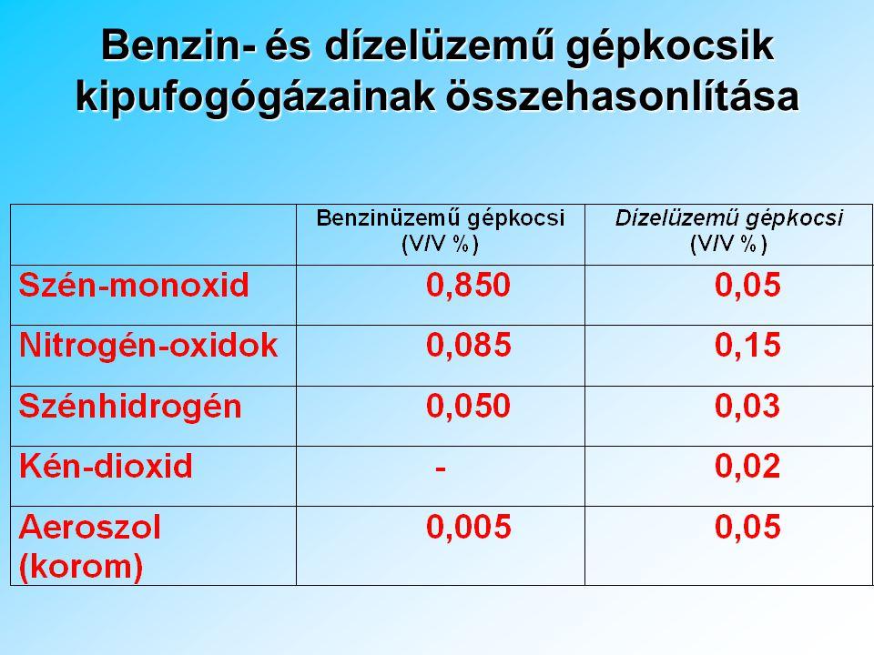 C 7 H 13 + 10,25 O 2  7CO 2 + 6,5 H 2 O A benzin és a levegő keverékének tökéletes égésekor széndioxid (CO 2 ) és víz keletkezik –optimális levegő-üzemanyag tömegarány 14,5 Tökéletlen égés eredménye levegőszennyező gázok (CO, CH-k, NO x, PAH-ok, VOC-k, aeroszolok) ELTE TTK, Kémiai Technológia és Környezetkémiai Tanszék ábrája Sztöchiometriai arány Üzemanyag fogyasztás CO Levegő/benzin arány (kg/kg) N-oxidok Szénhidrogének Teljesítmény Rel atív kon cent ráci ók