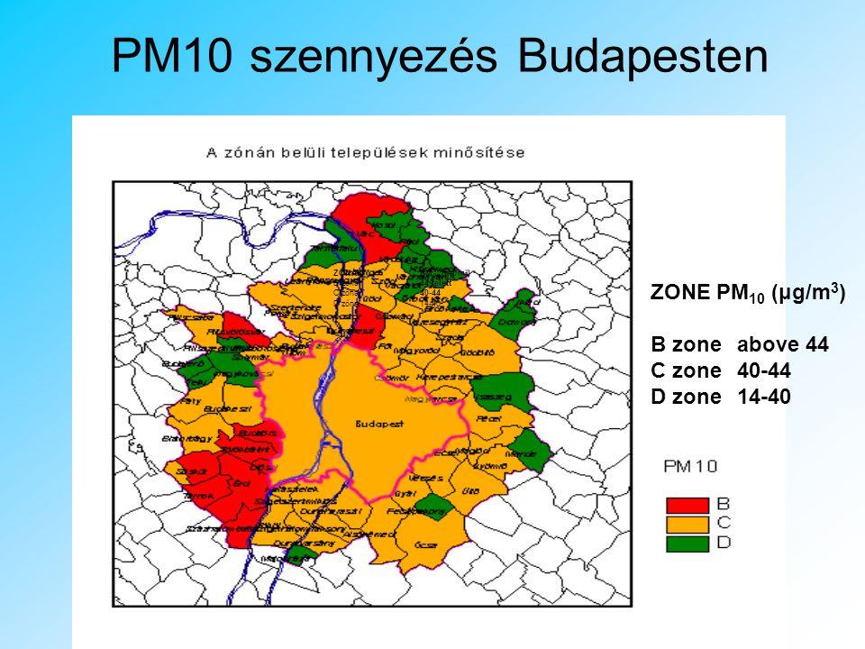 Dízel Autók szennyezése A dízelüzemű gépjárművek felelősek elsősorban a rákkeltő szennyező anyagok, aeroszol részecskék kibocsátásáért A közúti közlekedés felelős a 60-70%-ért az airborne PM-nek Budapesten Salma et al, 2001 a WHO kijelentette, hogy nem tud olyan alacsony értéket megadni a levegőben lévő részecskékre, mely biztosan nem ártalmas az emberi egészségre).