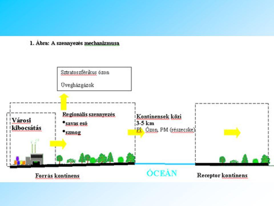 KONTINENSEKEN ÁTÍVELŐ LÉGSZENNYEZÉS Az Amerikai légszennyezés hatása Európára, Magyarországra Daniel Jacob, Professor of Atmospheric Chemistry and Environmental Engineering, Harvard Előadása alapján