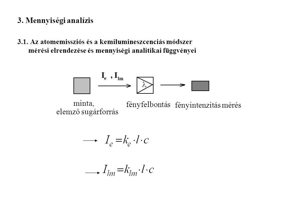 3. Mennyiségi analízis 3.1. Az atomemissziós és a kemilumineszcenciás módszer mérési elrendezése és mennyiségi analitikai függvényei minta, elemző sug
