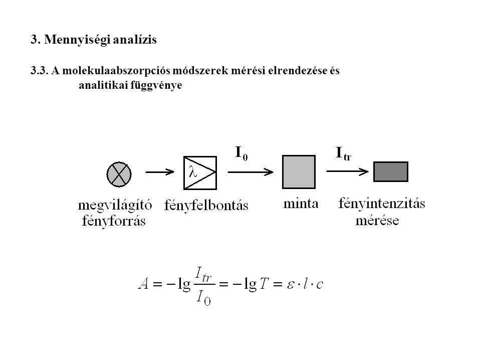 3. Mennyiségi analízis 3.3. A molekulaabszorpciós módszerek mérési elrendezése és analitikai függvénye