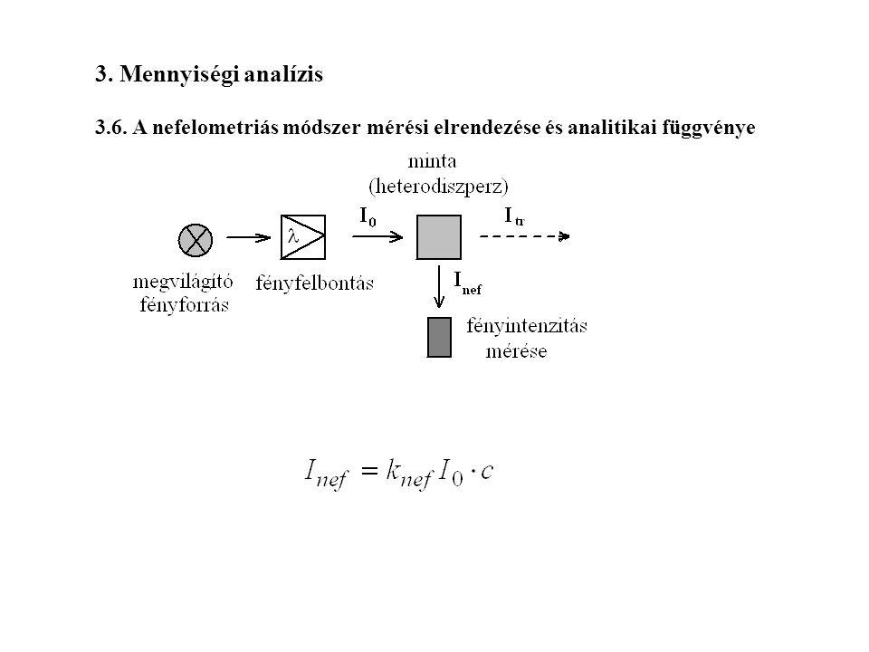 3. Mennyiségi analízis 3.6. A nefelometriás módszer mérési elrendezése és analitikai függvénye
