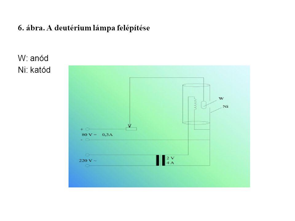 6. ábra. A deutérium lámpa felépítése W: anód Ni: katód