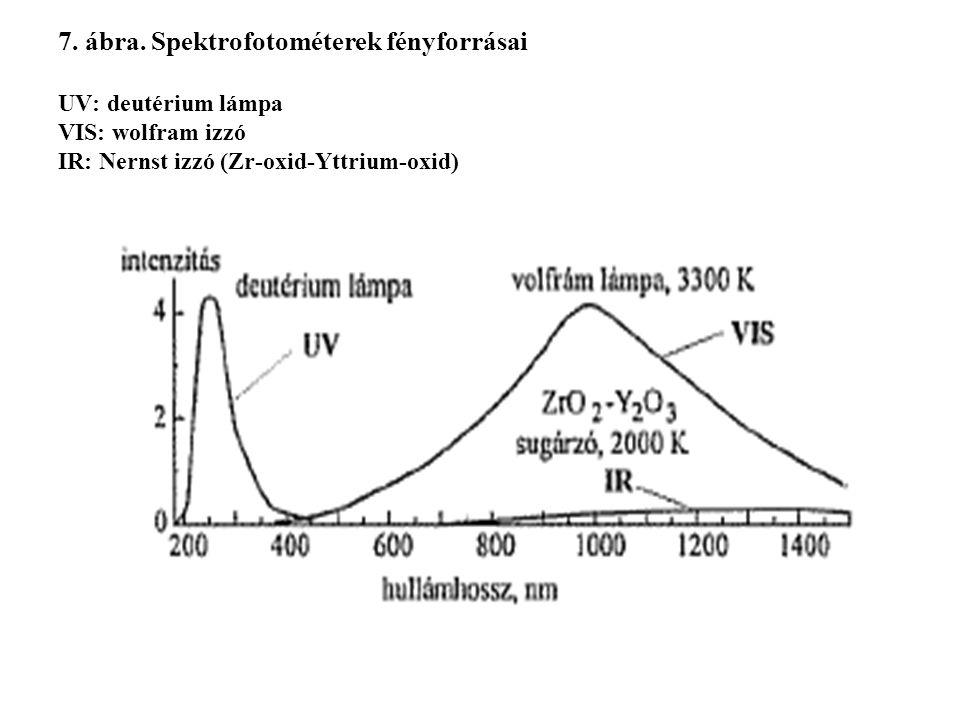 7. ábra. Spektrofotométerek fényforrásai UV: deutérium lámpa VIS: wolfram izzó IR: Nernst izzó (Zr-oxid-Yttrium-oxid)
