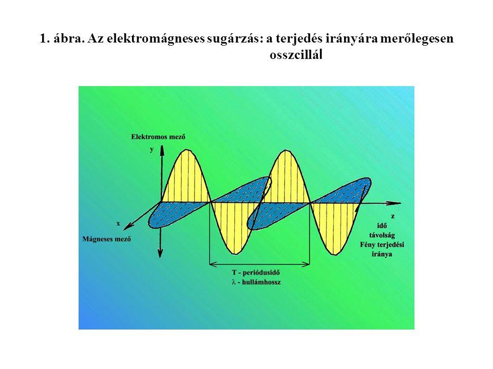 1. ábra. Az elektromágneses sugárzás: a terjedés irányára merőlegesen osszcillá l