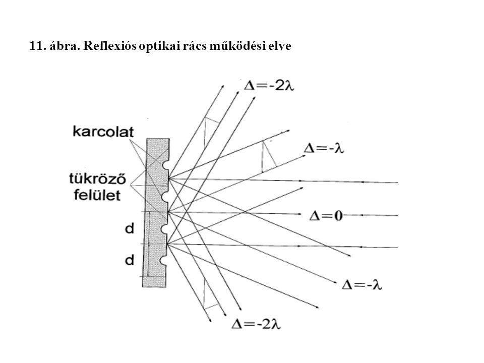 11. ábra. Reflexiós optikai rács működési elve