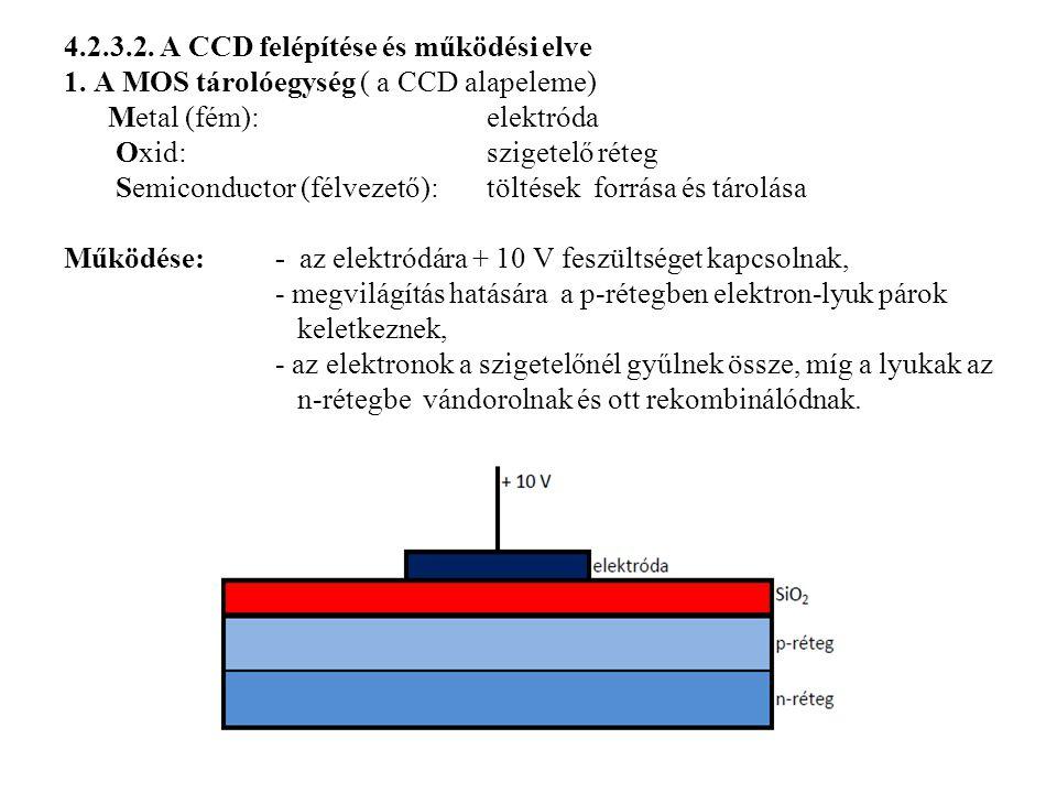 4.2.3.2. A CCD felépítése és működési elve 1. A MOS tárolóegység ( a CCD alapeleme) Metal (fém): elektróda Oxid: szigetelő réteg Semiconductor (félvez