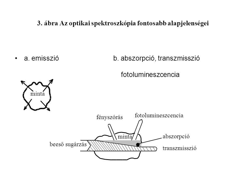 3. ábra Az optikai spektroszkópia fontosabb alapjelenségei a. emissziób. abszorpció, transzmisszió fotolumineszcencia minta