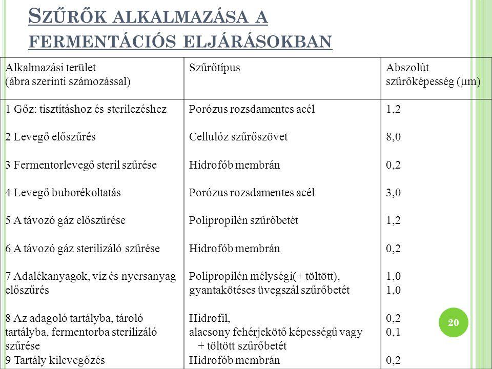 S ZŰRŐK ALKALMAZÁSA A FERMENTÁCIÓS ELJÁRÁSOKBAN 20 Alkalmazási terület (ábra szerinti számozással) SzűrőtípusAbszolút szűrőképesség (  m) 1 Gőz: tisz