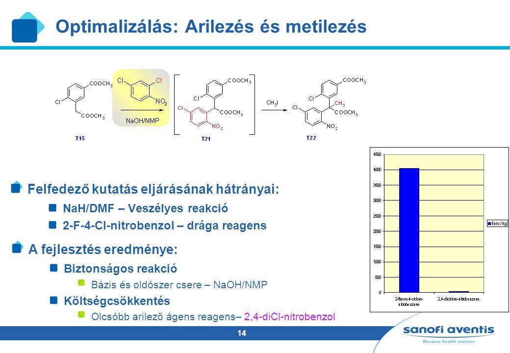 14 A fejlesztés eredménye: Biztonságos reakció Bázis és oldószer csere – NaOH/NMP Költségcsökkentés Olcsóbb arilező ágens reagens– 2,4-diCl-nitrobenzol Optimalizálás: Arilezés és metilezés Felfedező kutatás eljárásának hátrányai: NaH/DMF – Veszélyes reakció 2-F-4-Cl-nitrobenzol – drága reagens