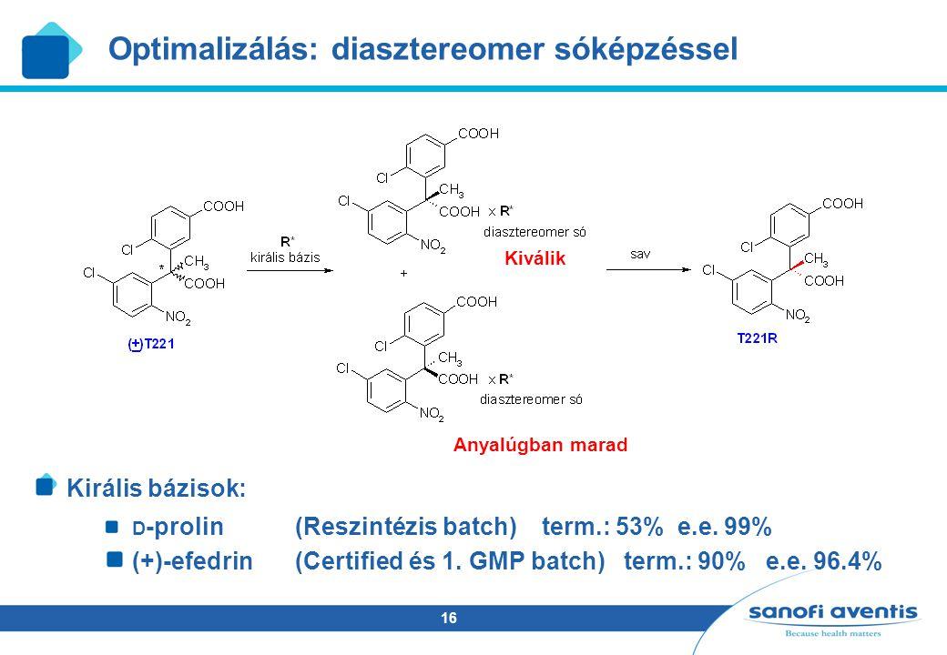 16 Optimalizálás: diasztereomer sóképzéssel Anyalúgban marad Kiválik Királis bázisok: D -prolin(Reszintézis batch) term.: 53% e.e.