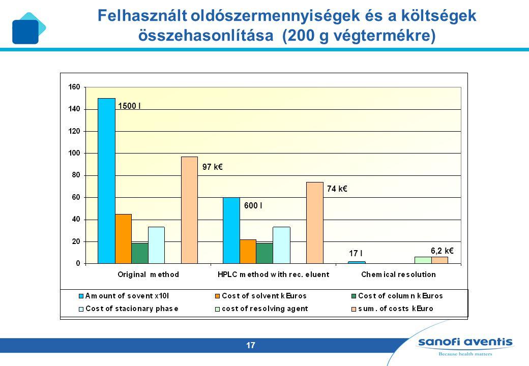 17 Felhasznált oldószermennyiségek és a költségek összehasonlítása (200 g végtermékre) 74 k€ 97 k€ 6,2 k€ 1500 l 600 l 17 l
