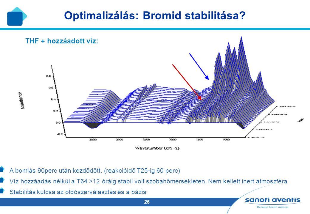 25 THF + hozzáadott víz: Optimalizálás: Bromid stabilitása? A bomlás 90perc után kezdődőtt. (reakcióidő T25-ig 60 perc) Víz hozzáadás nélkül a T64 >12