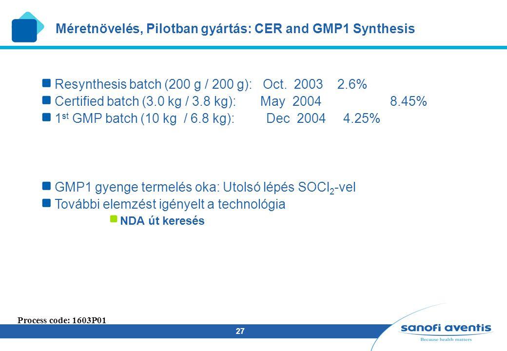 27 Méretnövelés, Pilotban gyártás: CER and GMP1 Synthesis Process code: 1603P01 Resynthesis batch (200 g / 200 g): Oct. 2003 2.6% Certified batch (3.0