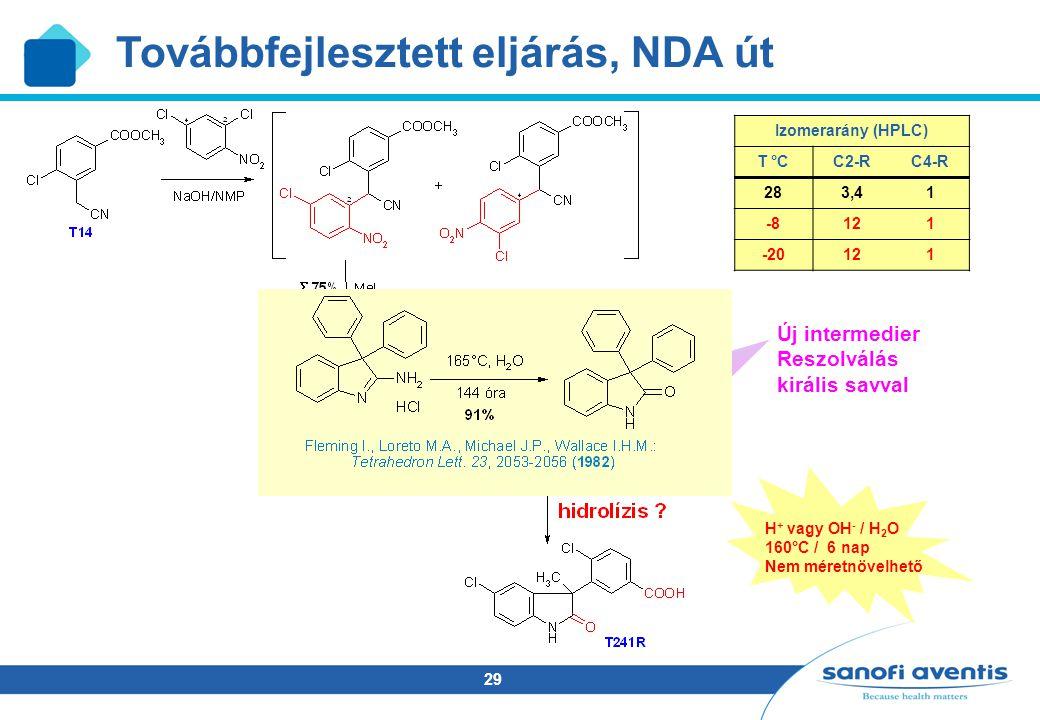 29 Új intermedier Reszolválás királis savval Izomerarány (HPLC) T °CC2-RC4-R 283,41 -8121 -20121 H + vagy OH - / H 2 O 160°C / 6 nap Nem méretnövelhető Továbbfejlesztett eljárás, NDA út